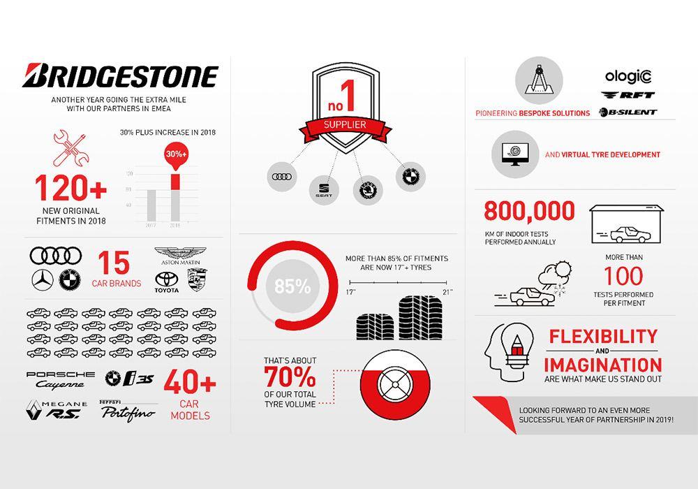 Bridgestone achieves best OEM results in 2018